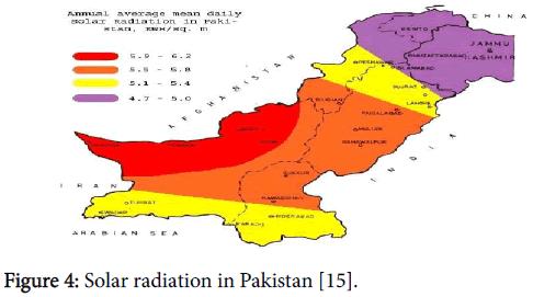 innovative-energy-policies-Solar-radiation-Pakistan