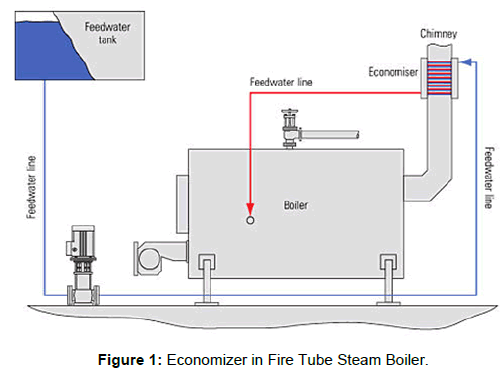Evaluating the Effect of Economizer on Efficiency of the Fire Tube ...
