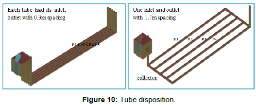 innovative-energy-policies-Tube-disposition
