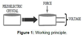 innovative-energy-policies-Working-principle
