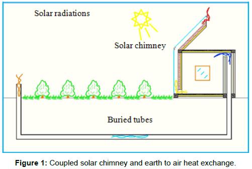 innovative-energy-policies-air-heat-exchange