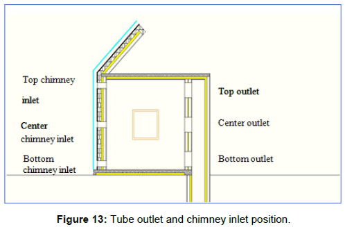 innovative-energy-policies-chimney-inlet-position