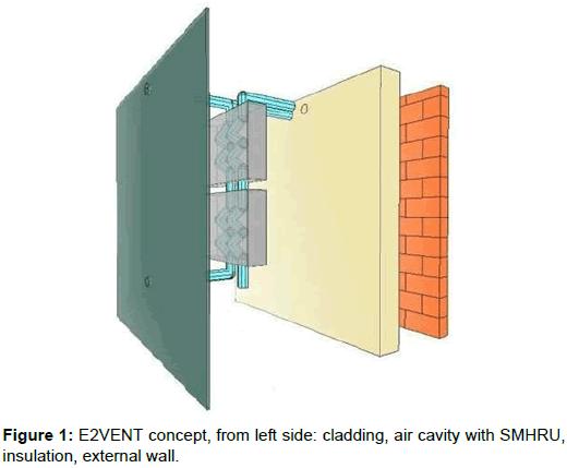innovative-energy-policies-cladding-air-cavity