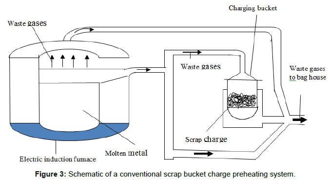 innovative-energy-policies-conventional-scrap-bucket