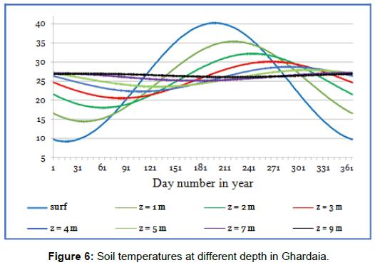 innovative-energy-policies-different-depth-Ghardaia