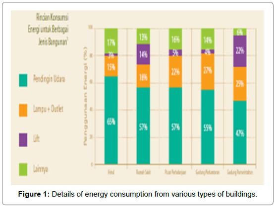 innovative-energy-policies-energy-consumption-buildings