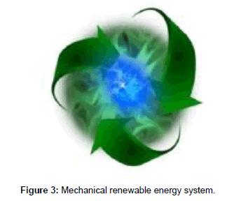 innovative-energy-policies-energy-system