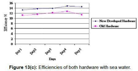 innovative-energy-policies-hardware-sea-water