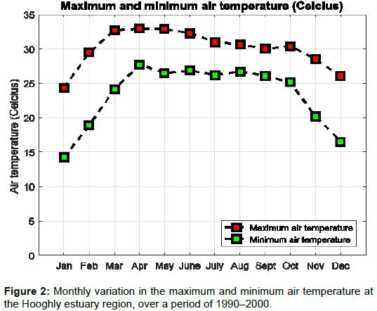 innovative-energy-policies-minimum-air-temperature
