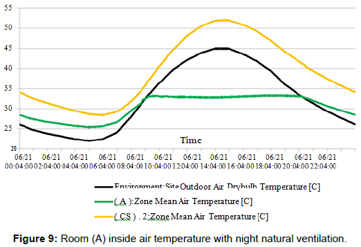 innovative-energy-policies-night-natural-ventilation