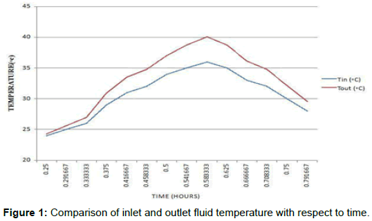 innovative-energy-policies-outlet-fluid-temperature