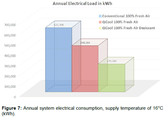 innovative-energy-policies-system-electrical-consumption