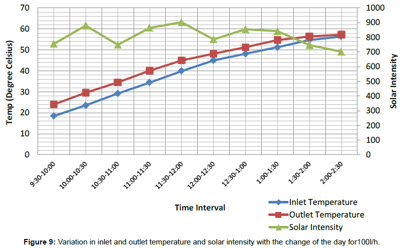 innovative-energy-policies-temperature-solar-intensity