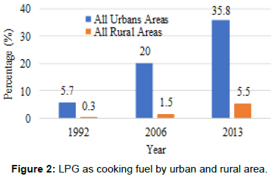 innovative-energy-policies-urban-rural-area