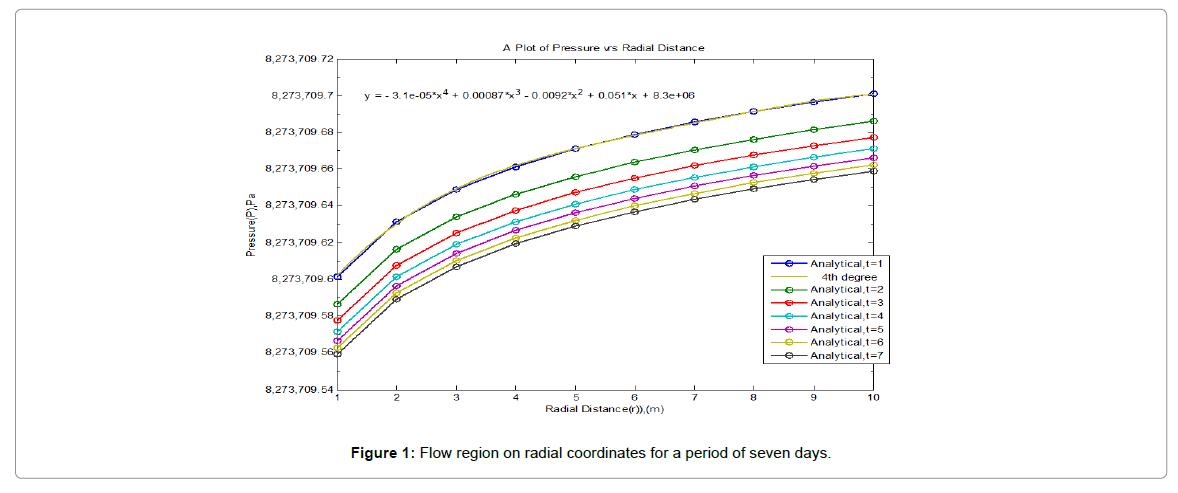 innovative-energy-radial-coordinates