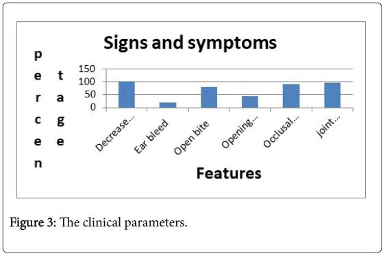 interdisciplinary-medicine-dental-science-clinical-parameters