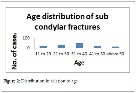 interdisciplinary-medicine-dental-science-distribution-relation