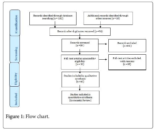 interdisciplinary-medicine-dental-science-flow-chart