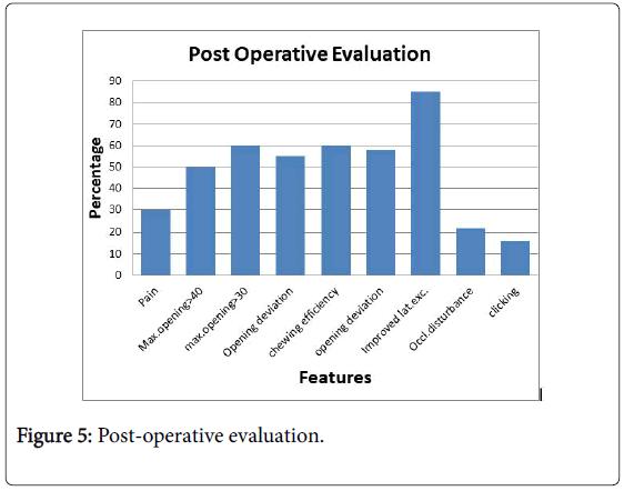 interdisciplinary-medicine-dental-science-post-operative-evaluation