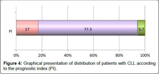 internal-medicine-prognostic-index