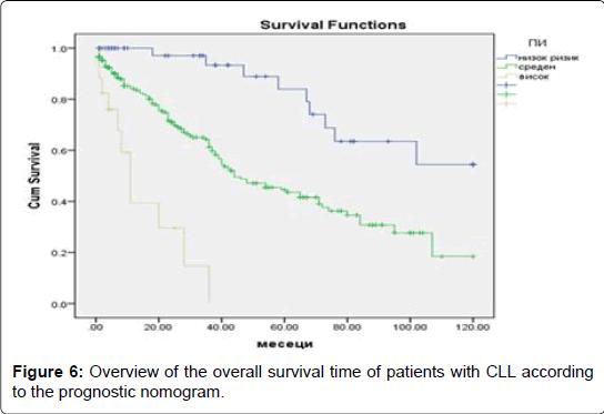 internal-medicine-survival-time