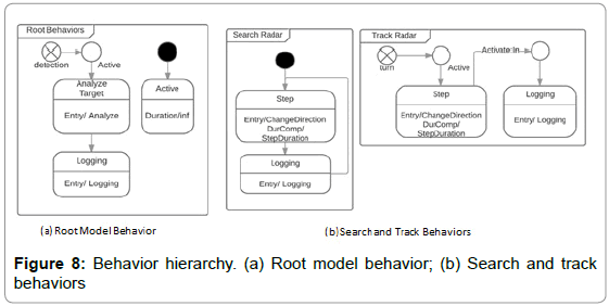 international-journal-of-advancements-in-technology-behavior-hierarchy-root