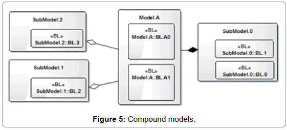 international-journal-of-advancements-in-technology-compound-models