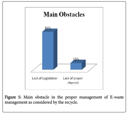 international-journal-waste-resources-considered