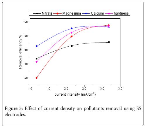 international-journal-waste-resources-density