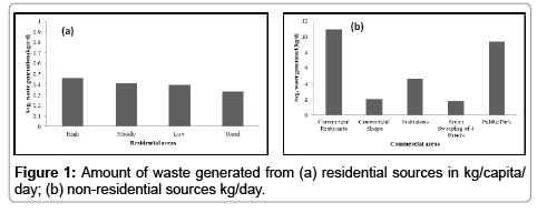 international-journal-waste-resources-generated