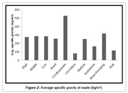 international-journal-waste-resources-gravity