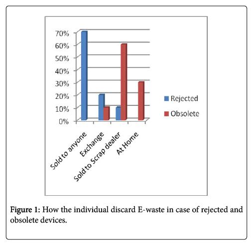 international-journal-waste-resources-individual