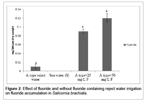 international-journal-waste-resources-irrigation