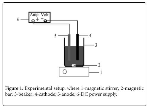 international-journal-waste-resources-magnetic-stirrer