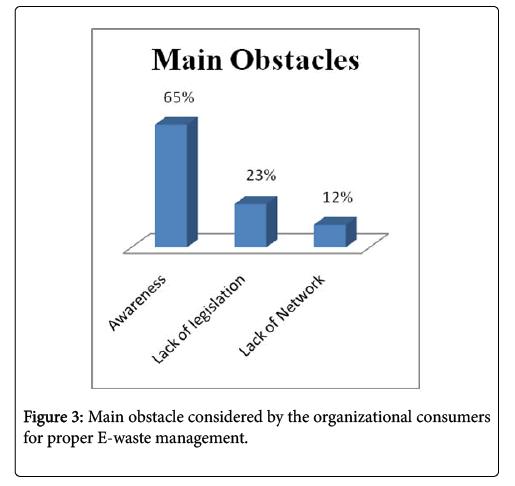 international-journal-waste-resources-organizational