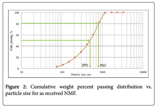 international-journal-waste-resources-percent