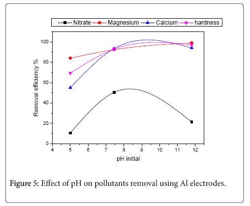 international-journal-waste-resources-pollutants