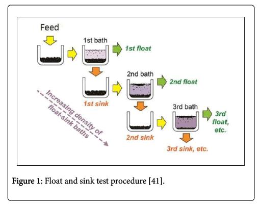 international-journal-waste-resources-procedure