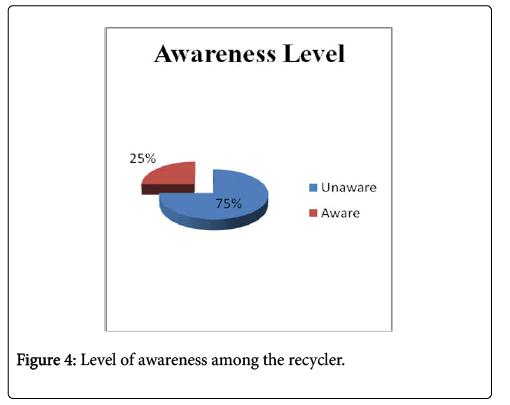 international-journal-waste-resources-recycler