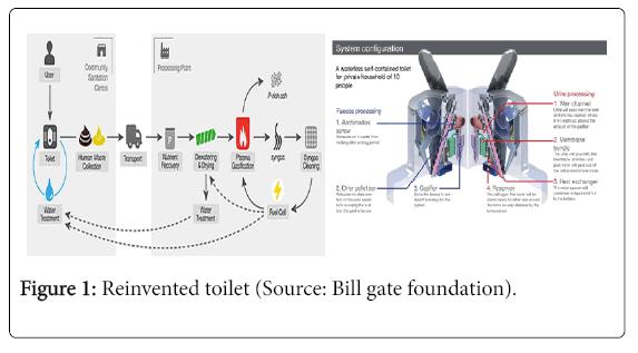international-journal-waste-resources-toilet