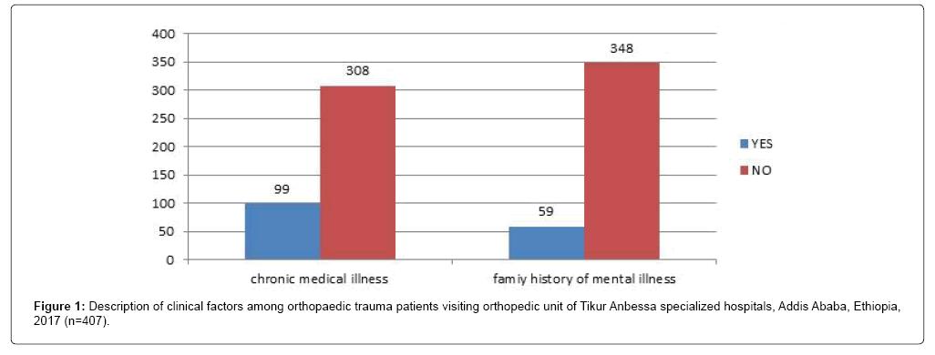 journal-of-psychiatry-orthopaedic