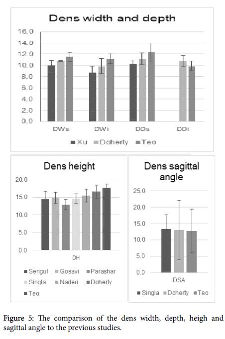 journal-spine-heigh-sagittal-angle