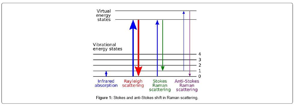 lasers-optics-photonics-anti-stokes