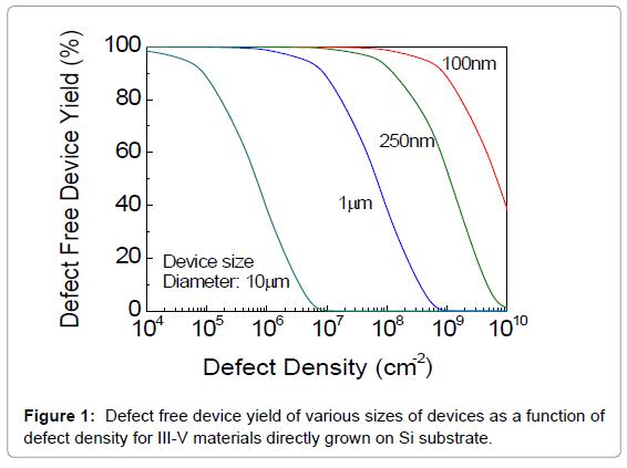 lasers-optics-photonics-defect-free-device-yield