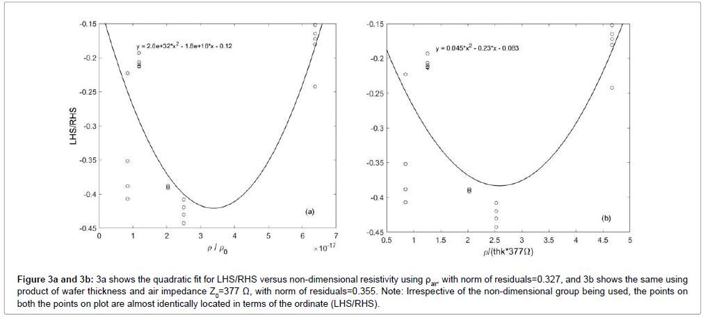 lasers-optics-photonics-quadratic-fit-non-dimensional