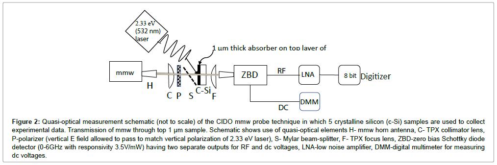 lasers-optics-photonics-quasi-optical-measurement