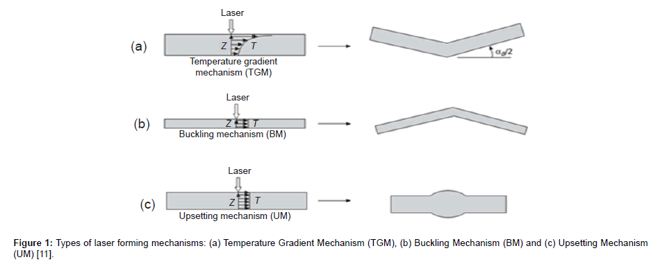 Features of Laser Tube Bending processing based on Laser