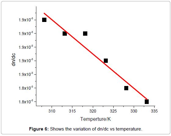 lasers-optics-photonics-variation-temperature