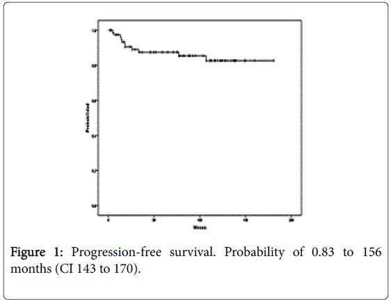 leukemia-Progression-free-survival