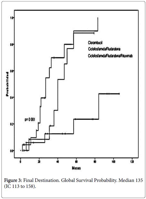 leukemia-Survival-Probability